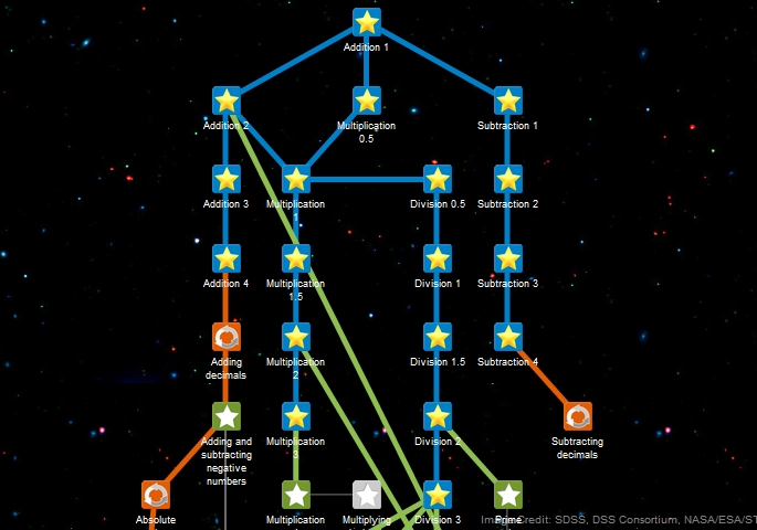 Sample Knowledge Map